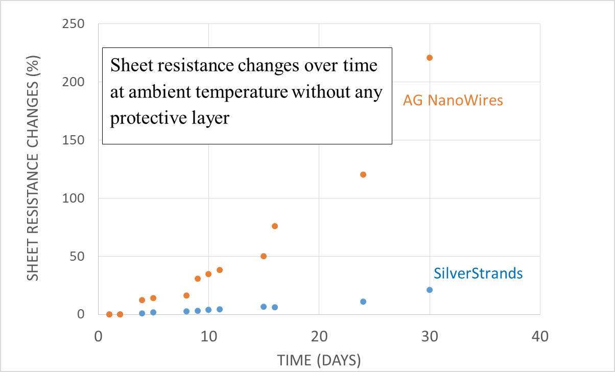 Resistance of Conductive particles at temperature over time